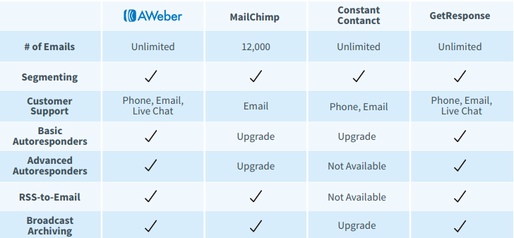 Mailchimp Vs Constant Contact Vs Aweber for Beginners